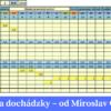 Evidencia dochadzky tabulky Miroslav Gandzala
