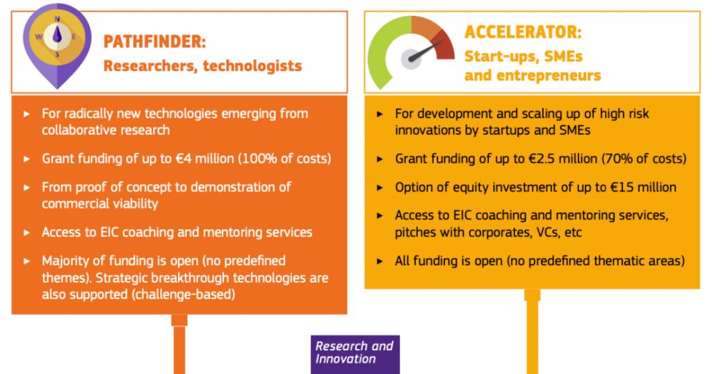 Európska rada pre inovácie (EIC)
