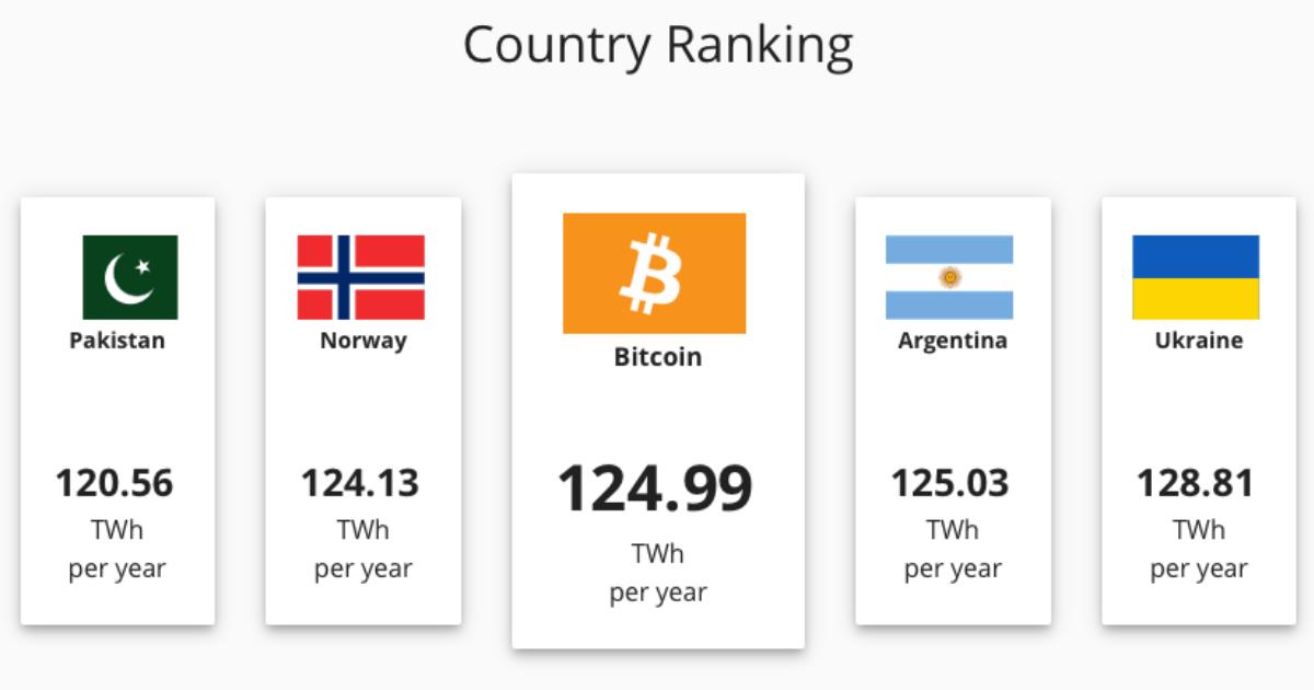 Bitcoin spotrebuje vysoke mnozstvo elektriny